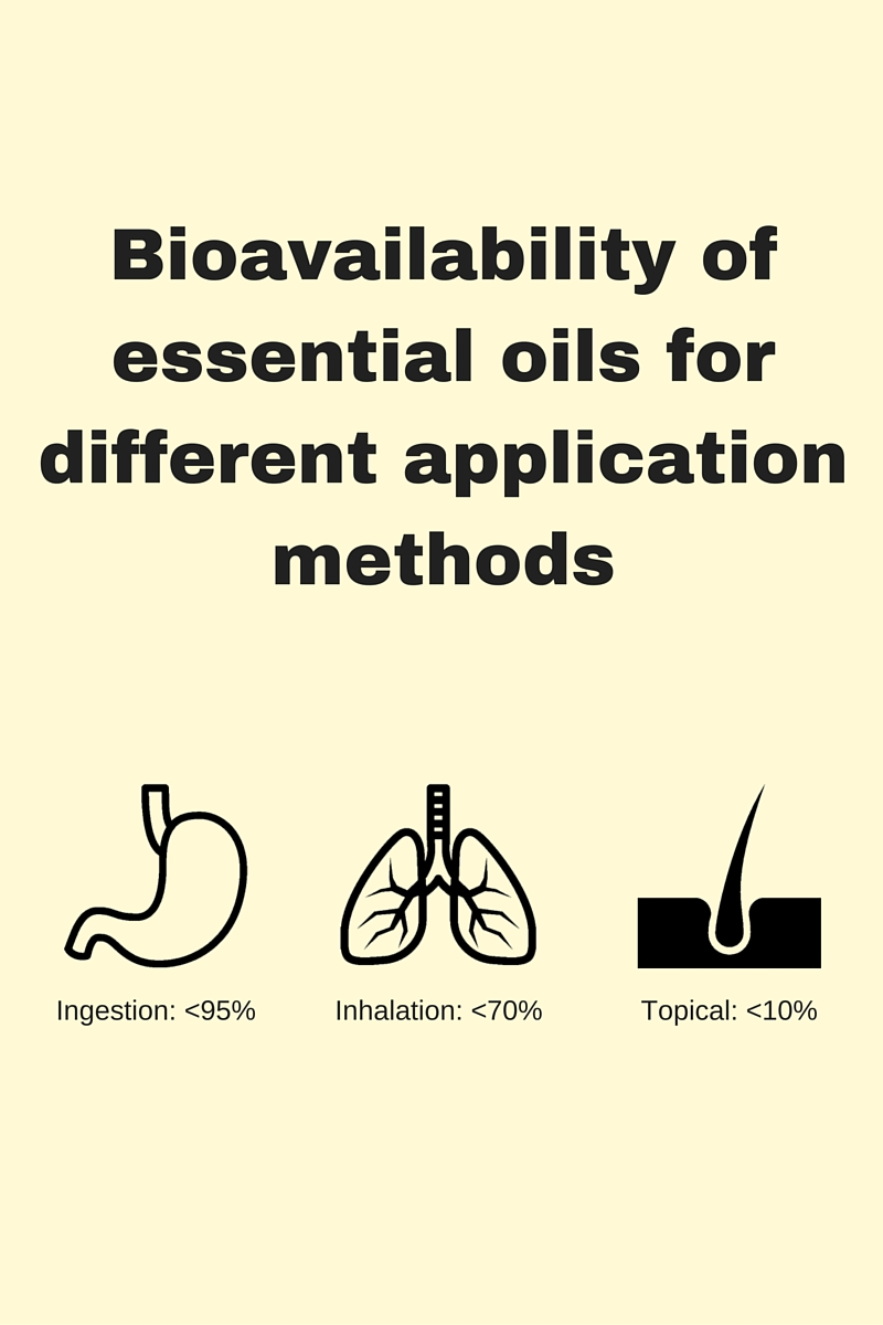bioavailability of essential oils for different application methods